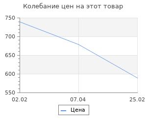 Изменение цены на Сумка для инструмента Matrix 14 карманов 31,5х21,5х22,5 см