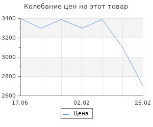 Изменение цены на Полукомбинезон Gross XXL