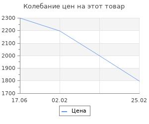 Изменение цены на Переноска для инструмента каркасная Matrix 41,5х23х26 см