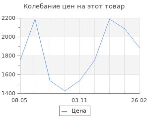 Изменение цены на Костюм спортивный Anta