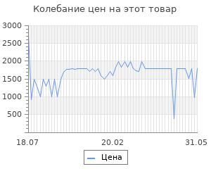 Изменение цены на Антибактериальное устройство для холодильника PurifAir PUR400, 1 шт