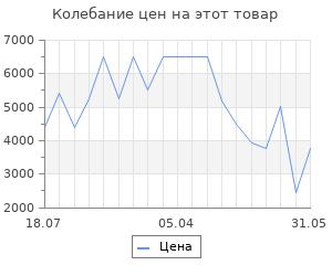 Изменение цены на Термогигрометр Venta цифровой