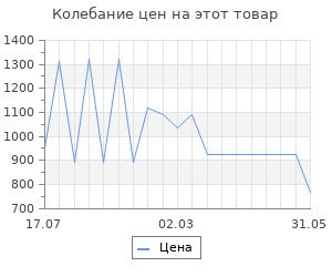 Изменение цены на Книга Дневники и Записные книжки (1909)