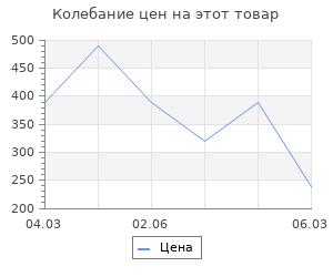 Изменение цены на Коврик ячеистый грязесборный Россия пром 50x80x1.6 см