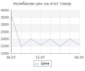 Изменение цены на Коврик грязесборный барьер Россия пром barclay 90x150x0.7
