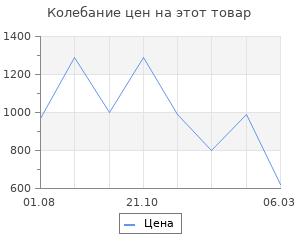 Изменение цены на Коврик ячеистый грязесборный Россия пром 80x120x1.6см