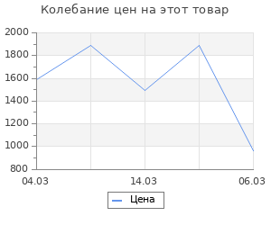 Изменение цены на Коврик ячеистый грязесборный Россия пром 100x150x1.6