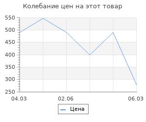 Изменение цены на Коврик ячеистый грязесборный Россия пром 50x100x1,6 см