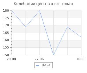 Изменение цены на Горбуша ломтики Олива Факел с/с, 120г