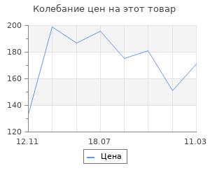Изменение цены на СКРАБ ДЛЯ ЛИЦА