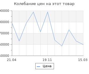 Изменение цены на Очаг Dimplex Atherton