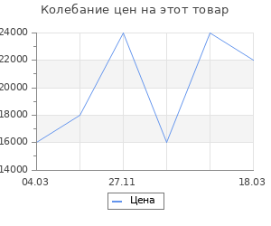 Изменение цены на Портал RealFlame Anita STD/EUG WT