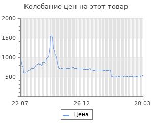 Изменение цены на Марзан (подушка) для  -1