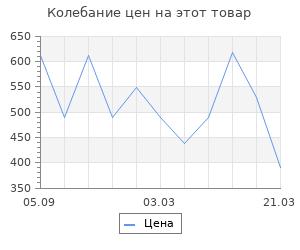 Изменение цены на Ящик инструментальный Prosperplast greenbox 40х20х18,5