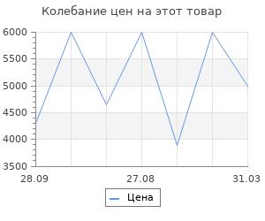 Изменение цены на Радиатор Vitek VT-1713