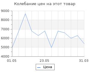 Изменение цены на Тепловентилятор Vitek VT-2057
