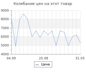 Изменение цены на Тепловентилятор Vitek VT-2056