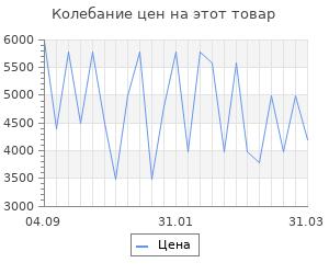 Изменение цены на Радиатор Vitek VT-1718