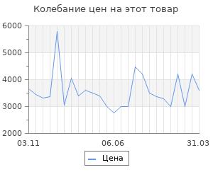 Изменение цены на Радиатор Vitek VT-1707