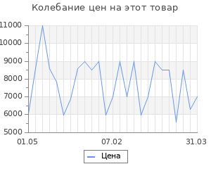 Изменение цены на Увлажнитель воздуха Vitek VT-2340