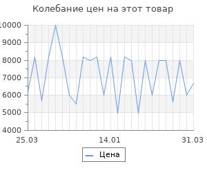 Изменение цены на Увлажнитель воздуха Vitek VT-2338