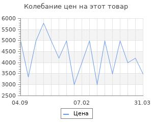 Изменение цены на Тепловентилятор Vitek VT-2055