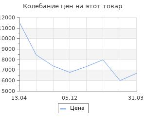 Изменение цены на Увлажнитель воздуха Vitek VT-2354