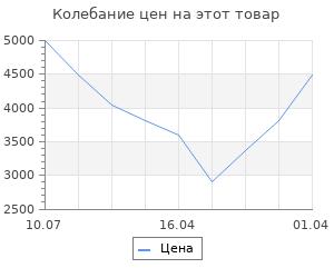 Изменение цены на Костюм спортивный Lotto