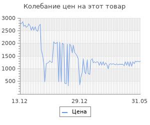Изменение цены на Коврик в багажник KIA Rio, 2011-2014 хб, (сборка Словакия) (полиуретан)