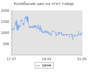 Изменение цены на Коврик в багажник RENAULT Sandero 2010-> 2014, хб, (полиуретан)