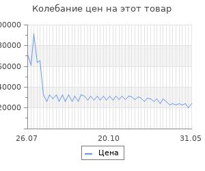Изменение цены на Мойка для кухни гранитная Blanco PLEON 6 521678 антрацит