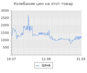 Изменение цены на Коврик в багажник CHEVROLET Cruze, 2011->хб, (полиуретан)