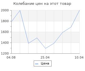 Изменение цены на Плавки Icepeak