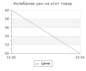 Изменение цены на Фольга De.Lux переводная голографическая Метель розовая