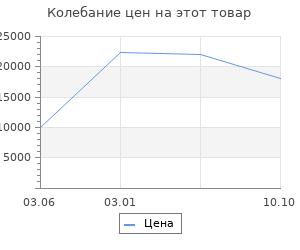 Изменение цены на Ковёр Ковровые галереи 1.00х1.40 unique is004c navy