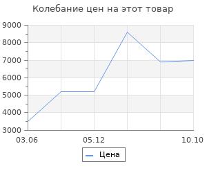 Изменение цены на Ковёр Ковровые галереи 0.60х0.90 unique i081bp red