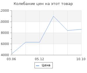 Изменение цены на Ковёр Ковровые галереи 0.60х1.10 unique is008i red
