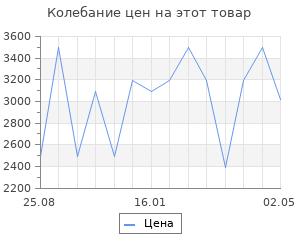 Изменение цены на Обогреватель конвекторный Vitek vt-2171