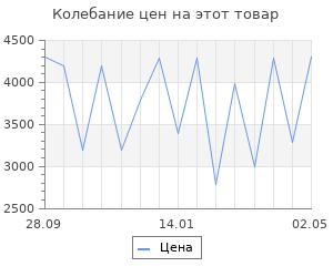 Изменение цены на Обогреватель конвекторный Vitek vt-2172