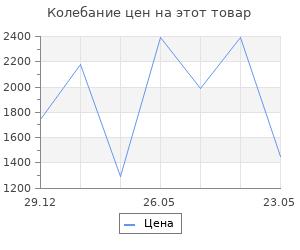 Изменение цены на Дровница Koopman 39х39 см