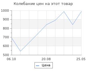 Изменение цены на Комплект New Balance
