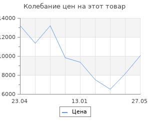 Изменение цены на Стойки бадминтонные передвижные, пара Гимнаст 5.05