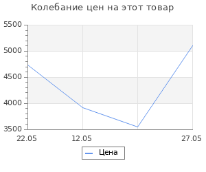 Изменение цены на Стойки бадминтонные со стаканами, пара Гимнаст 5.01