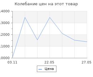 Изменение цены на Стойки для большого тенниса, массовые Гимнаст пара 4.20