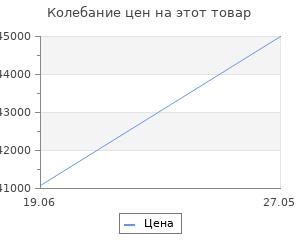 Изменение цены на Велосипед Stels Adrenalin D 27.5 quot; V010 Серый 2019 (LU092620)