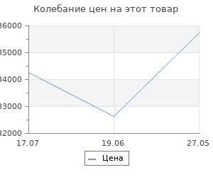 Изменение цены на Велосипед Stels Aggressor D 26 quot; V010 Салатовый (FAT) 2019 (LU092497)