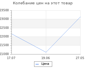 Изменение цены на Велосипед Stels Navigator 150 Lady V010 Синий (LU093097) 34073