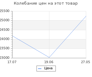 Изменение цены на Велосипед Stels Navigator 130 Lady V010 Зеленый (LU093096) 34072