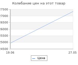 Изменение цены на Велосипед Stels Miss-6100 D V010 2019 Светло-красный (LU091519)