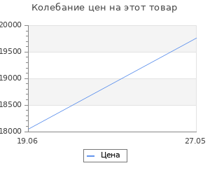 Изменение цены на Велосипед Stels Miss-6000 V V020 Голубой (LU086304)
